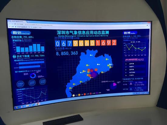 深圳市气象信息应用动态监测系统冒晚当。