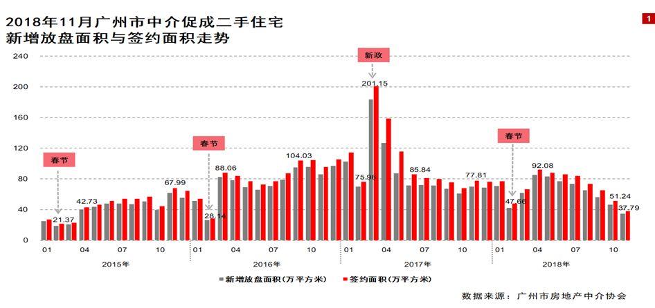 """图片来源:微信公众号""""广州市房地产中介协会"""""""