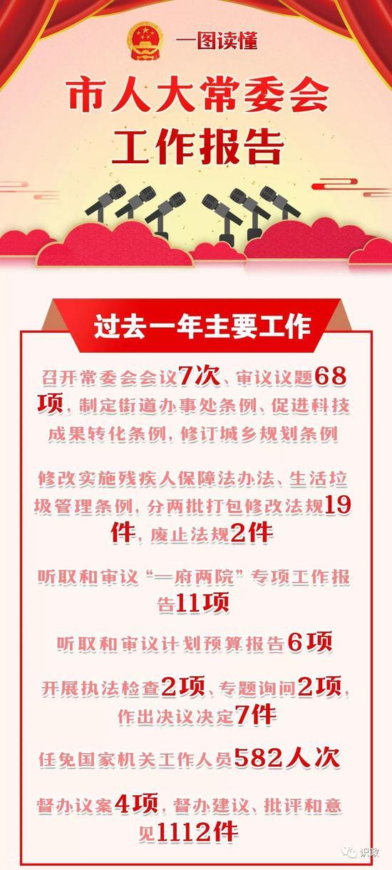 一图读懂北京市人大常委会工作报告