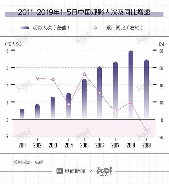 中国电影票房9年来首现负增长 距全球第1还差多远