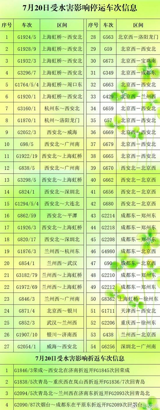 7月20日受水灾影响停运车次信息(来源:郑州铁路)