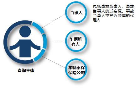 8月1日起 北京道路交通事故处理进度和结果网上
