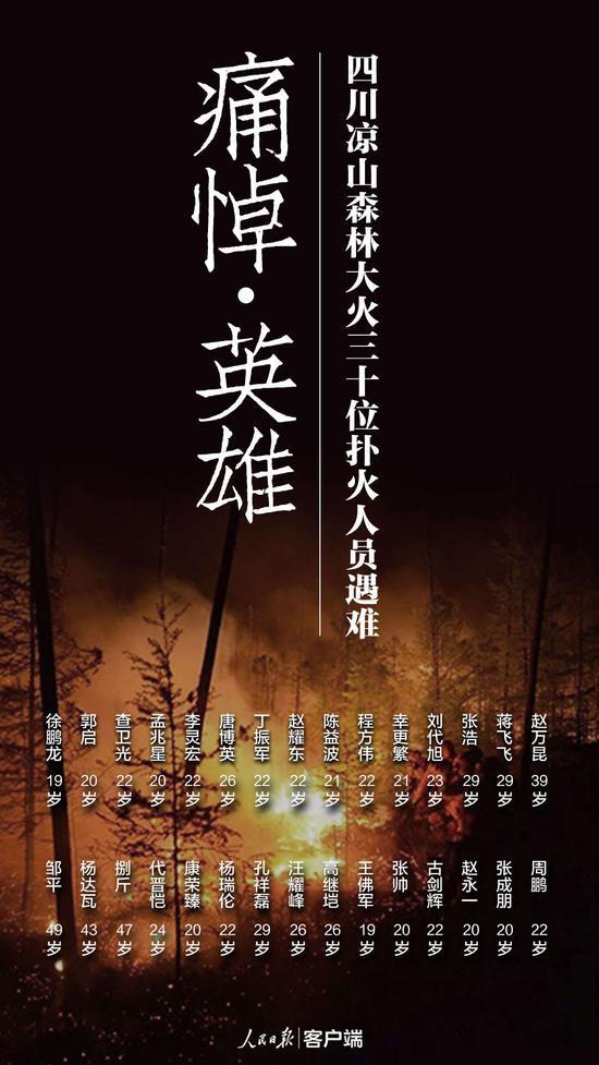 四川凉山火灾30名牺牲人员被批准为烈士(名单)