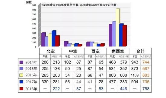 """▲图为2014-2018年空自各方面队""""紧急升空""""次数分布"""