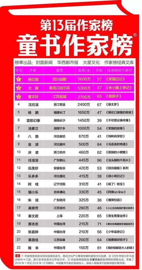 """▲第13届作家榜""""童书作家榜""""榜单 截图"""