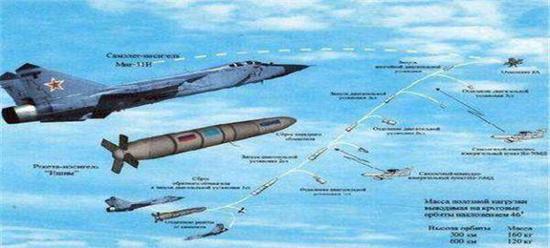 图为俄罗斯高超音速武器介绍
