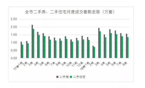 数据来源:上海链家市场研究部