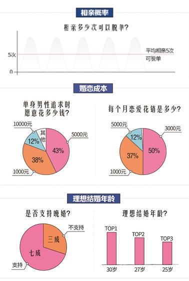 婚恋网站发报告:单身男女平均相亲5次能遇见爱情