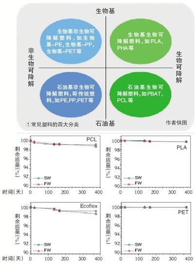 """新京报:可降解塑料真的是""""白色污染""""克星吗?"""