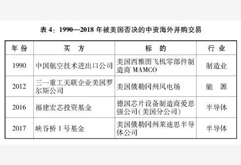 新华社图表,北京,2018年9月24日图表:表4:1990―2018年被美国否决的中资海外并购交易