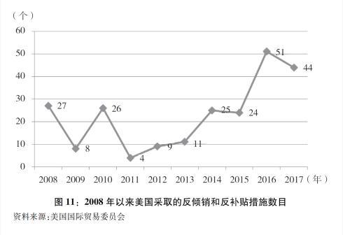 新华社图表,北京,2018年9月24日图表:图11:2008年以来美国采取的反倾销和反补贴措施数目