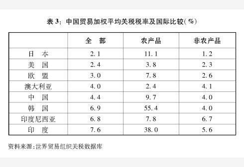 新华社图表,北京,2018年9月24日 图表:表3:中国贸易加权平均关税税率及国际比较(%)