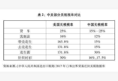 新华社图表,北京,2018年9月24日 图表:表2:中美部分关税税率对比