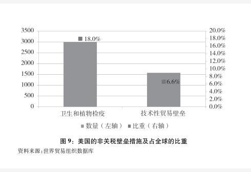 新华社图表,北京,2018年9月24日图表:图9:美国的非关税壁垒措施及占全球的比重