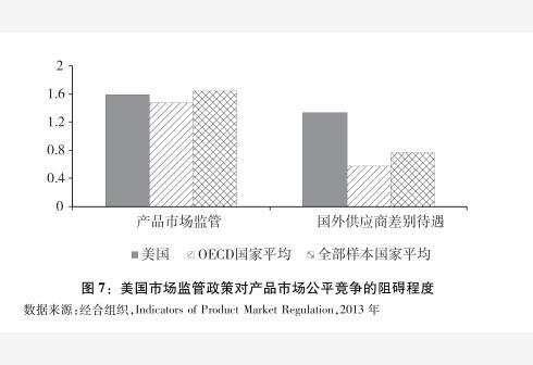 新华社图表,北京,2018年9月24日图表:图7:美国市场监管政策对产品市场公平竞争的阻碍程度