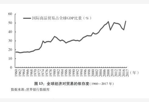新华社图表,北京,2018年9月24日图表:图13:全球经济对贸易的依存度(1960―2017年)