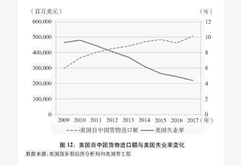 新华社图表,北京,2018年9月24日图表:图12:美国自中国货物进口额与美国失业率变化