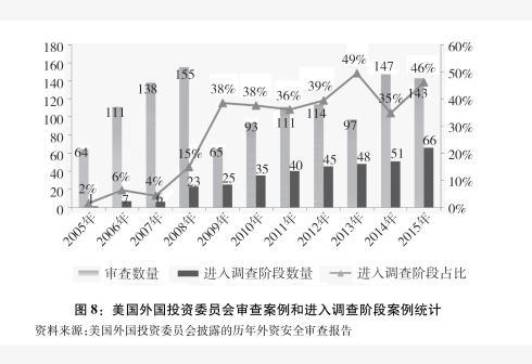 新华社图表,北京,2018年9月24日图表:图8:美国外国投资委员会审查案例和进入调查阶段案例统计