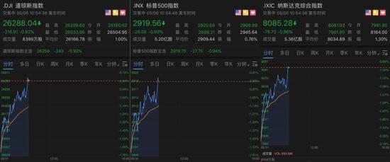 美股三大股指走势图,截至发稿较开盘跌幅有所收窄