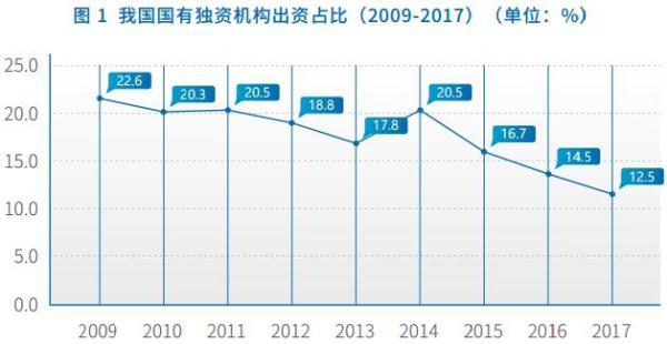 第五份中国科技金融生态报告:关