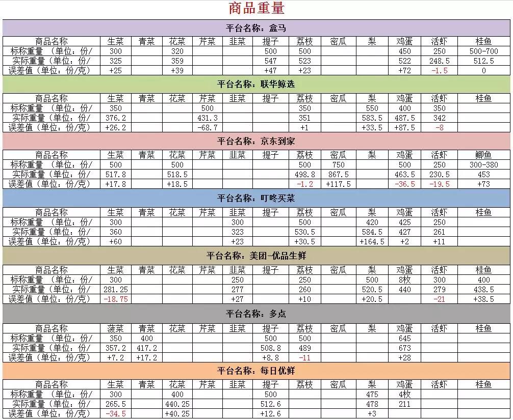 杭州消保委曝光7手机应用zwds大买菜APP:生鲜短斤少两明显