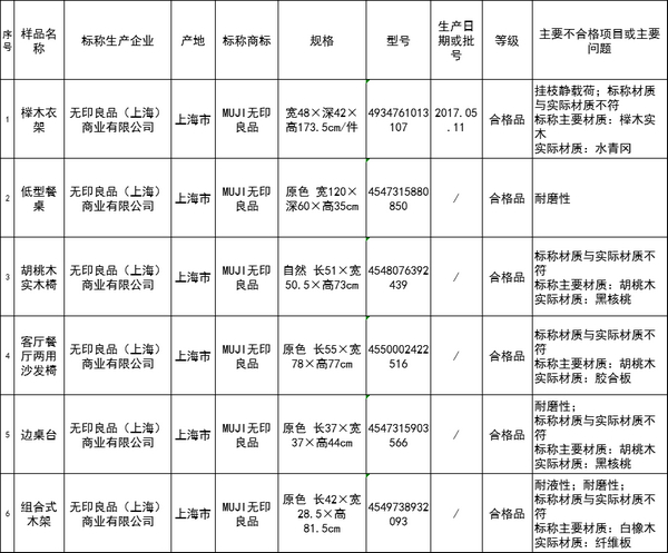http://www.zgcg360.com/jiajijiafang/385660.html