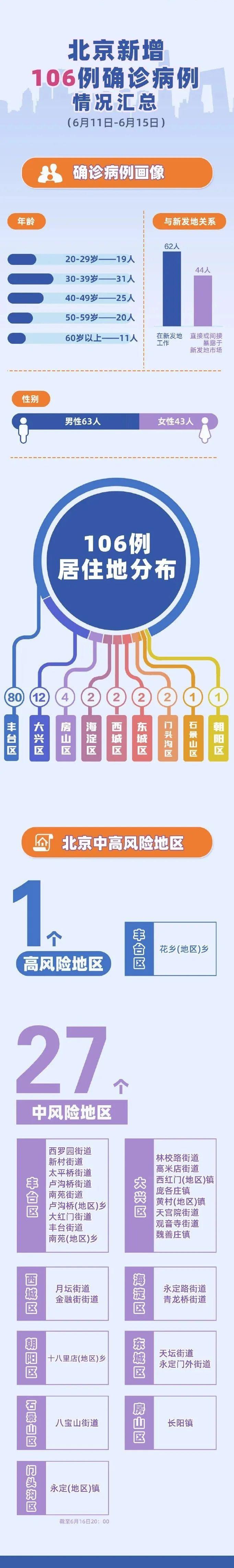 北京响应级别调至二级 中高风险地区人员严禁离京