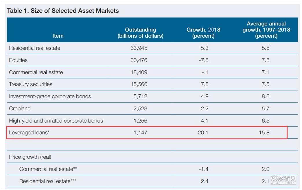 美联储看出美国经济致命问题:企业债务创纪录,美股价格过高