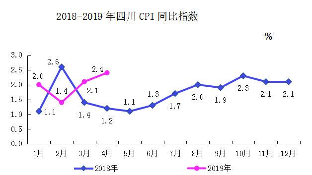 4月四川居民消费价格总水平同比上涨2.4%