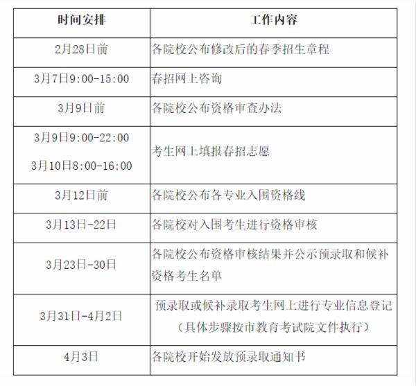 上海2020年春季高考招生工作调整方案出台