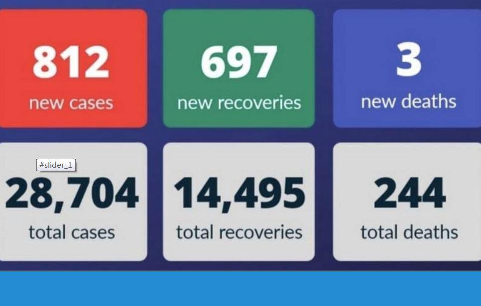 △阿联酋23日疫情数据 来源:阿联酋卫生与预防部