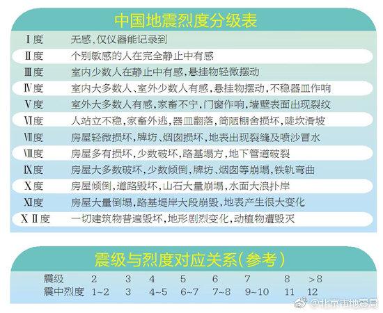 中国地震烈度分级表以及震级与烈度对应关系参考表。图源:北京市地震局官方微博