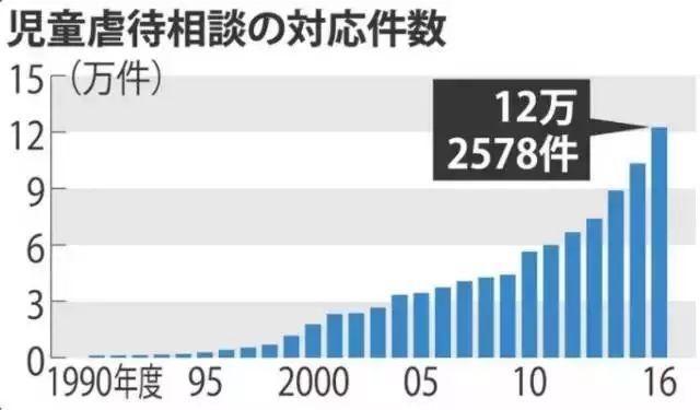 日本修改法律:禁止家长在家庭教育中体罚儿童
