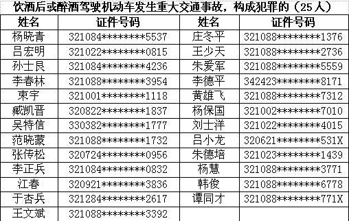 扬州公开实名曝光去年查处的终生禁驾人员名单