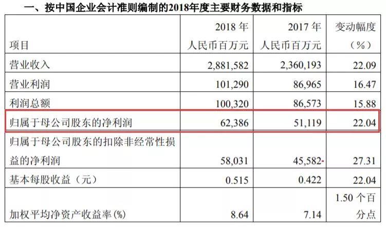中石化黑天鹅细节曝光:拖累中石化4季度净利降8成