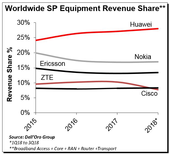 咨询机构发布的设备供应商在全球市场的总份额,包括宽带/无线接入、核心、路由器与运输