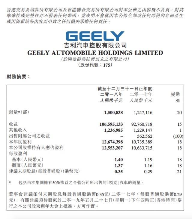 2018年吉利汽车营收破千亿,利润增长18%