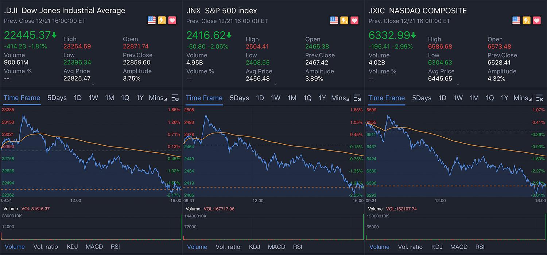 12月21日,美股三大指数继续暴跌 图源:社交媒体