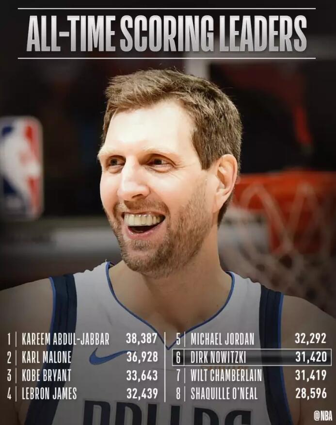 41岁诺维茨基总得分超越张伯伦,高居NBA历史第6位