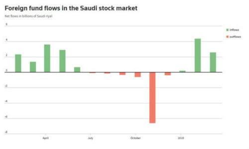 投资回潮股市急涨,卡舒吉事件后沙特重新加速