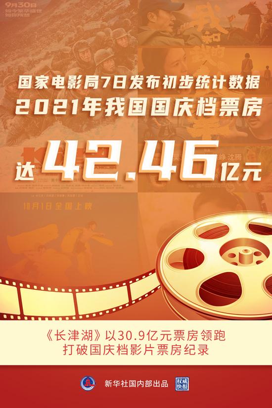 国家电影局:2021年我国国庆档票房达42.46亿元!