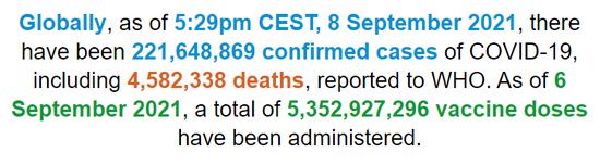 世卫组织:全球确诊病例超2.2亿例,单日新增48万例