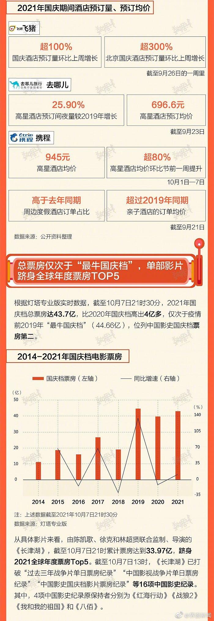 国庆7天旅游消费3800多亿,算什么段位?花哪了?