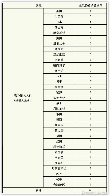 上海10月10日新增境外输入确诊病例3例