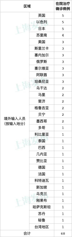 10月9日上海新增6例境外输入确诊病例