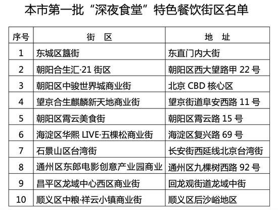 """北京公布首批10条""""深夜食堂""""特色餐饮街区 快去打卡"""