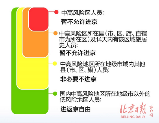 最新统计!暂缓进京的县市区降至5个,一图速览