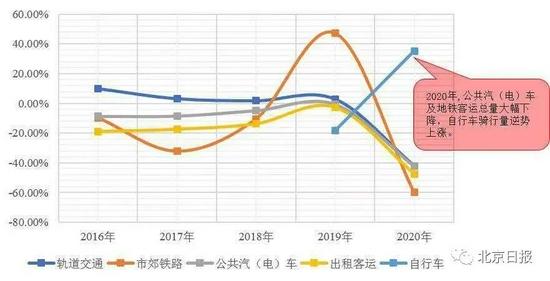 """北京交通发展""""年报""""出炉!这条地铁线最挤"""