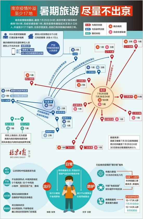 一图读懂:传播链增至226人,南京疫情外溢至少17地
