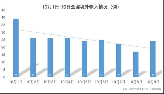9天境外输入病例共新增229例 云南、上海两地最多